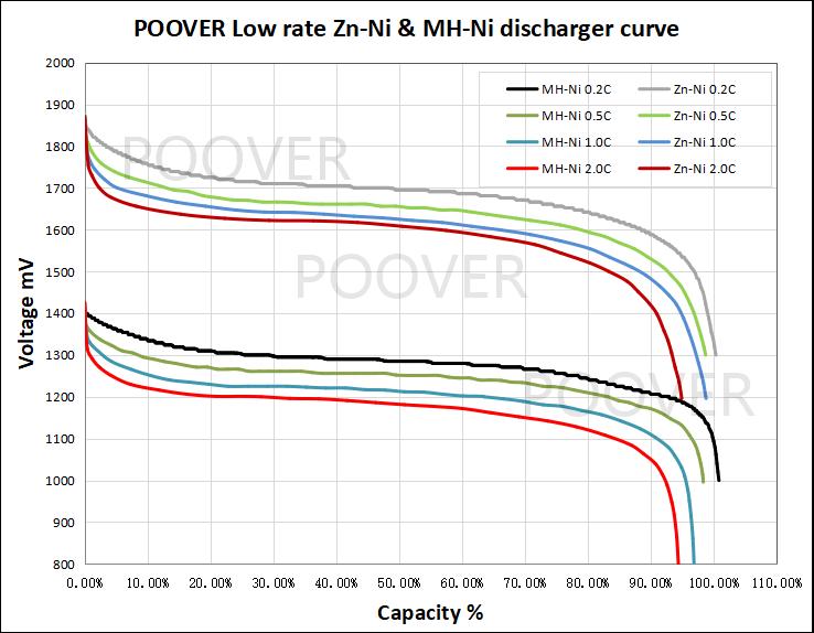 AAA batteries Ni-Zn 1.6V on